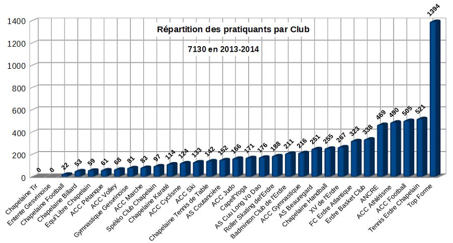 Effectifs 2013-2014